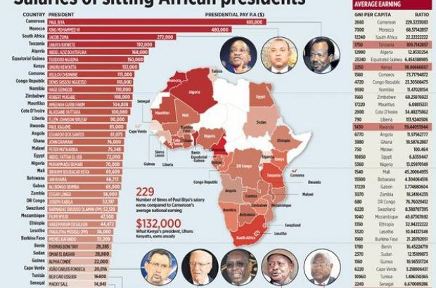 African Presidents Salaries Amount List: Hailemarim Desalegn's Name put on 28th