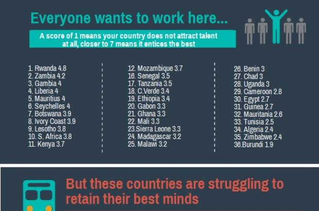 "Africa's Brain Drain Numbers Show: ""There are more African engineers working in the United States than in Africa,"""