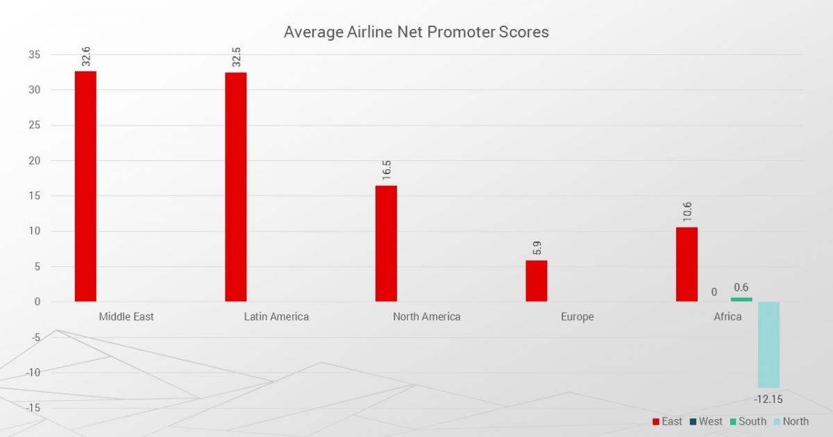 East African airlines lead the continent with strongest customer satisfaction, study finds