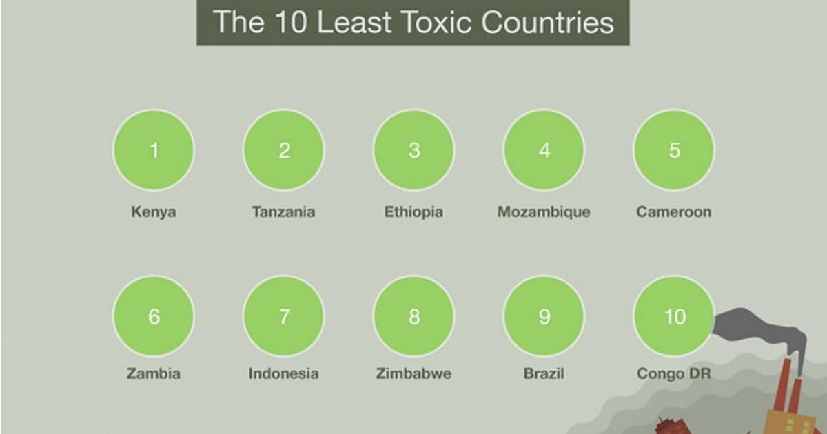 Kenya Named World's Least Toxic Country
